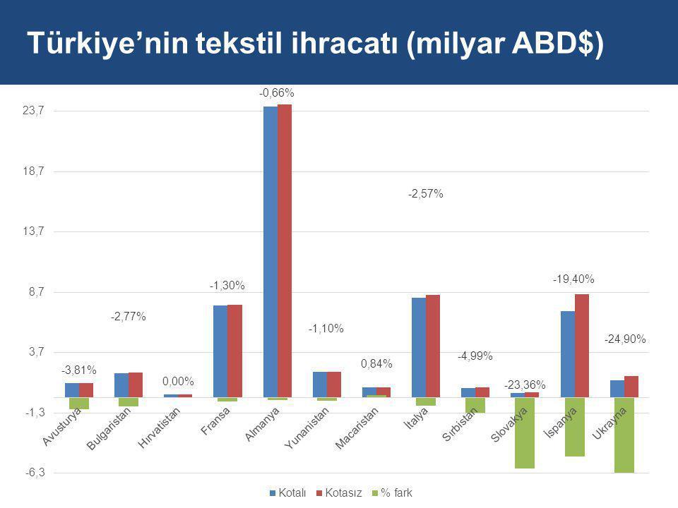 Türkiye'nin tekstil ihracatı (milyar ABD$)