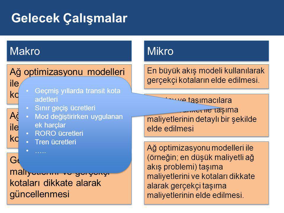 Gelecek Çalışmalar Makro Mikro