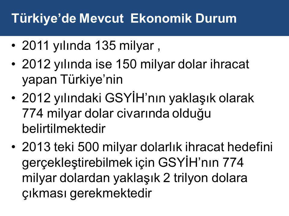 Türkiye'de Mevcut Ekonomik Durum