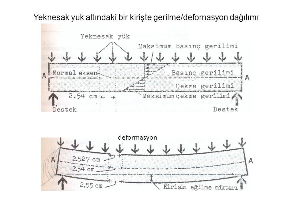 Yeknesak yük altındaki bir kirişte gerilme/defornasyon dağılımı