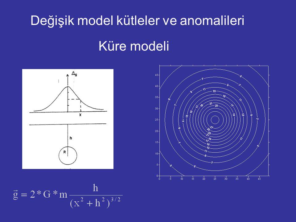 Değişik model kütleler ve anomalileri