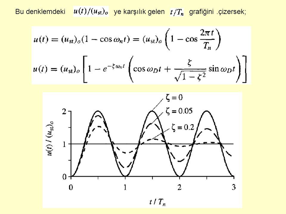Bu denklemdeki ye karşılık gelen grafiğini .çizersek;