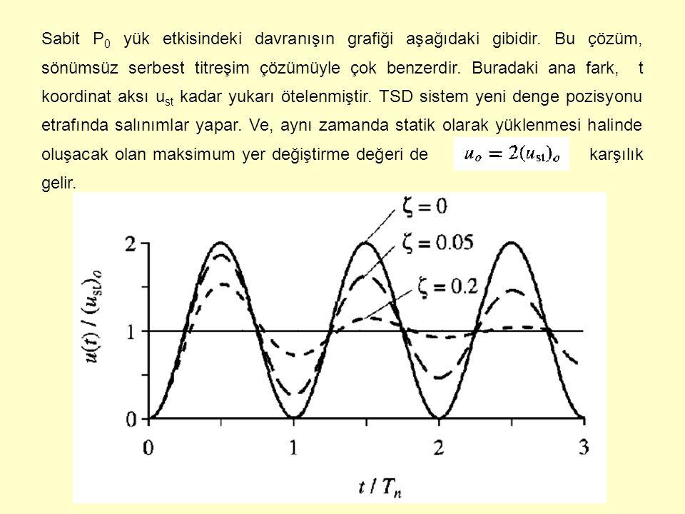 Sabit P0 yük etkisindeki davranışın grafiği aşağıdaki gibidir