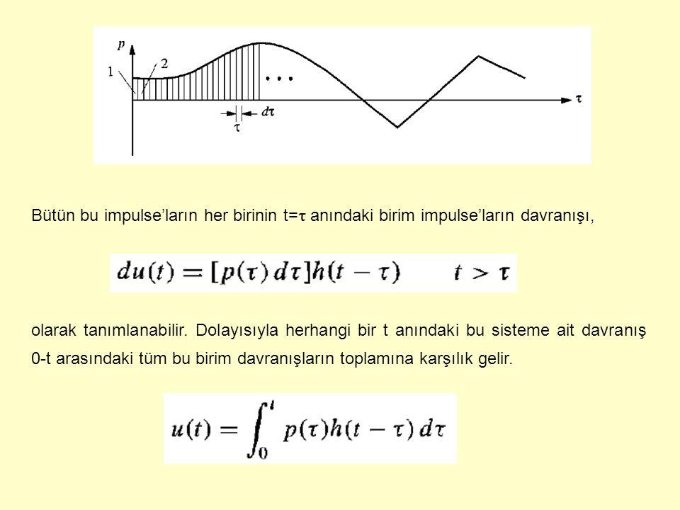 Bütün bu impulse'ların her birinin t=t anındaki birim impulse'ların davranışı,