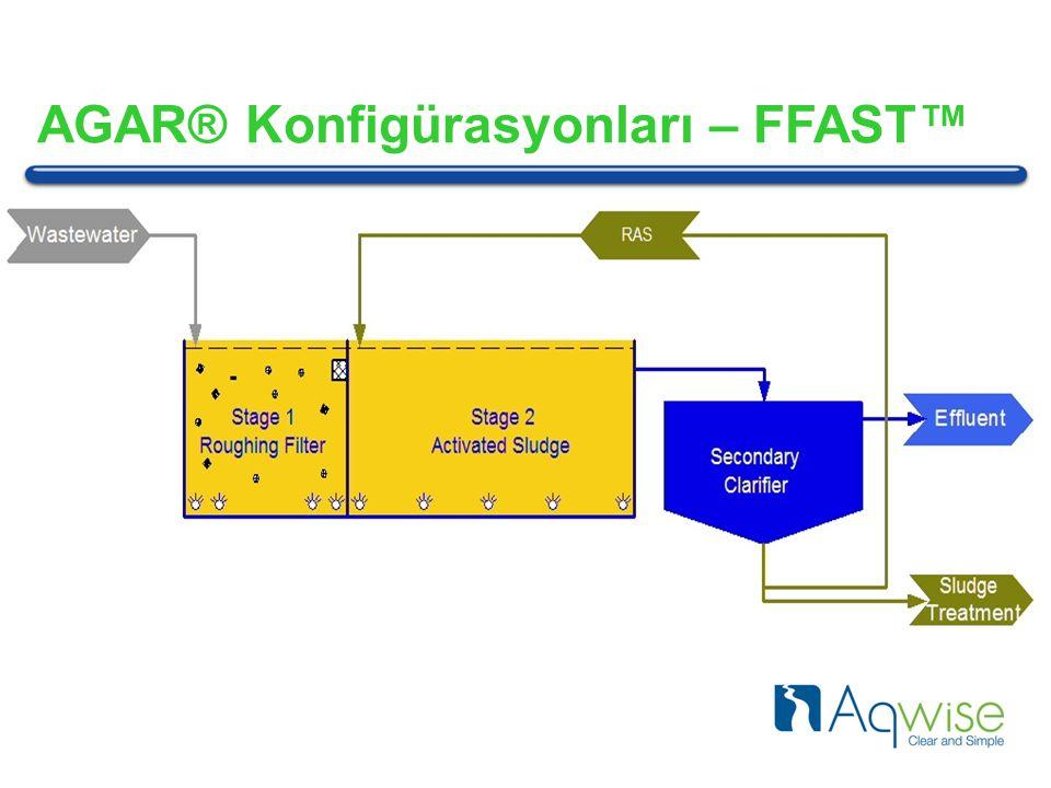 AGAR® Konfigürasyonları – FFAST™