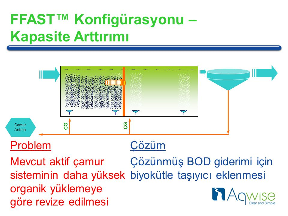 FFAST™ Konfigürasyonu – Kapasite Arttırımı