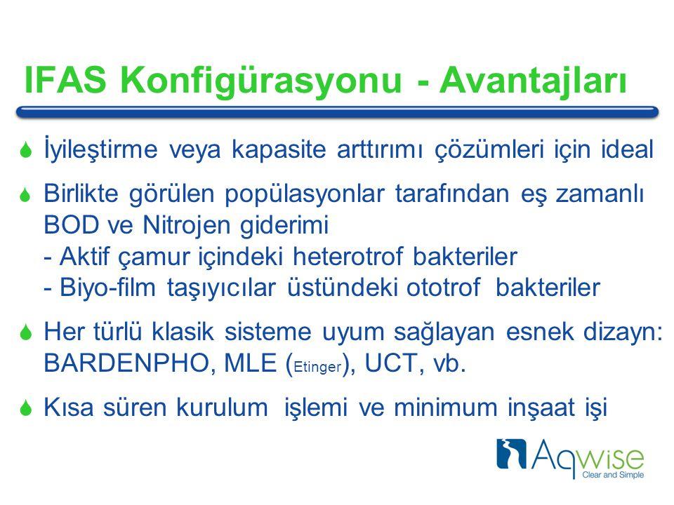 IFAS Konfigürasyonu - Avantajları