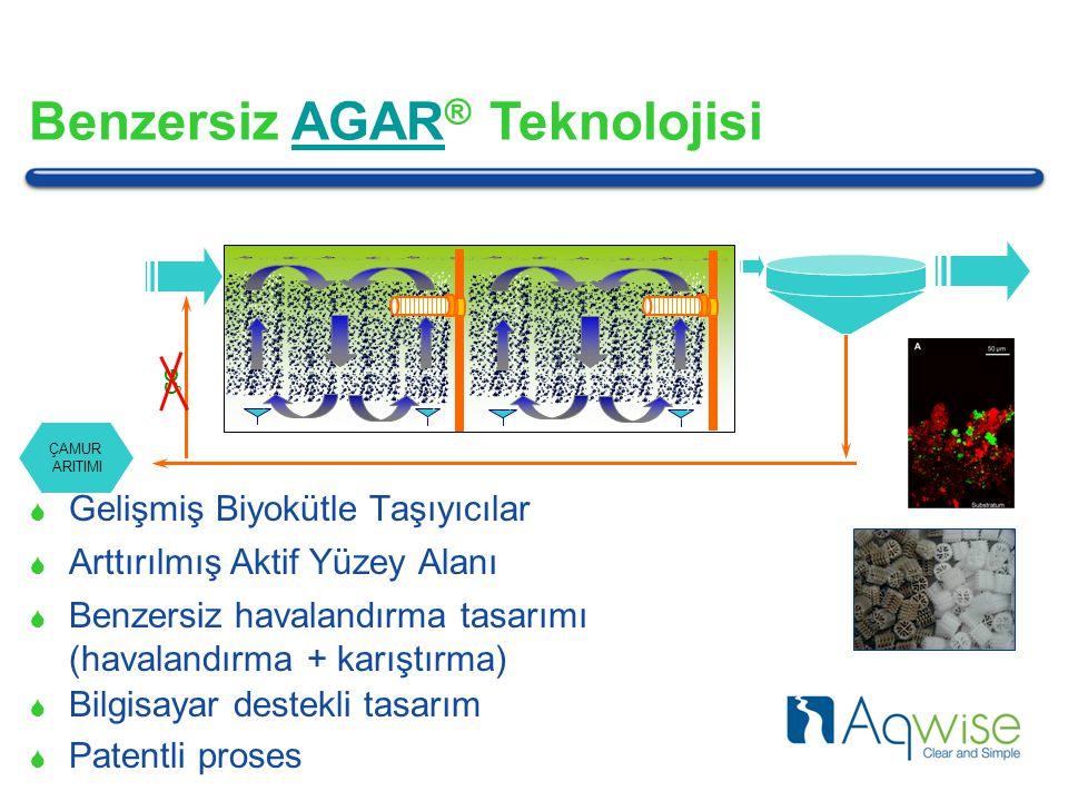 Benzersiz AGAR® Teknolojisi