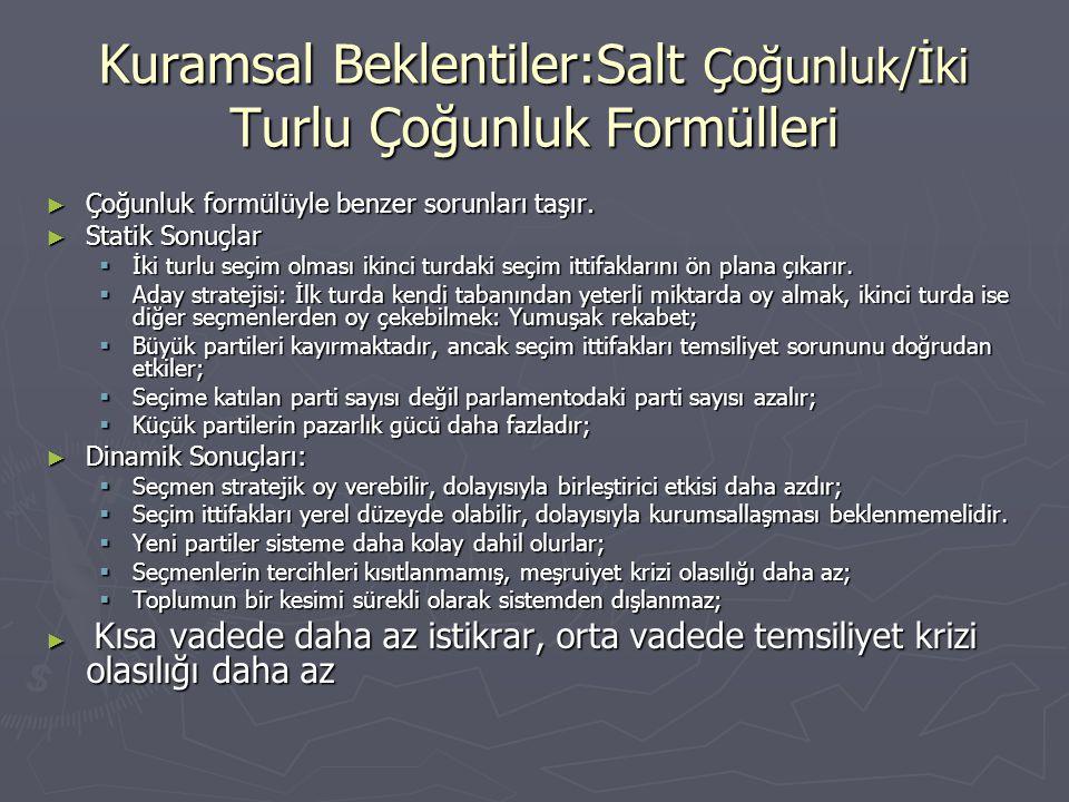 Kuramsal Beklentiler:Salt Çoğunluk/İki Turlu Çoğunluk Formülleri