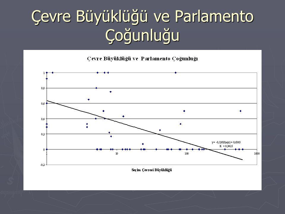 Çevre Büyüklüğü ve Parlamento Çoğunluğu