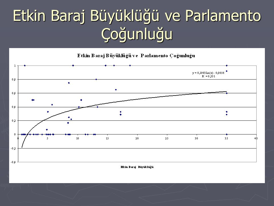 Etkin Baraj Büyüklüğü ve Parlamento Çoğunluğu