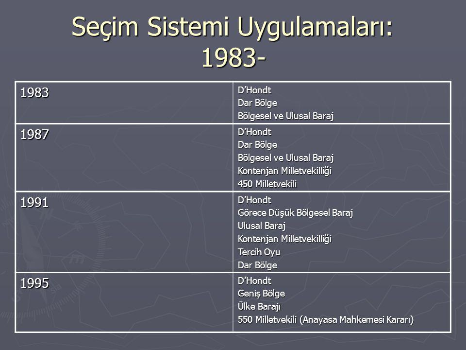 Seçim Sistemi Uygulamaları: 1983-