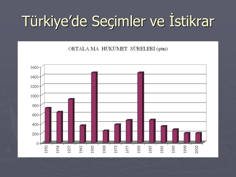 Türkiye'de Seçimler ve İstikrar