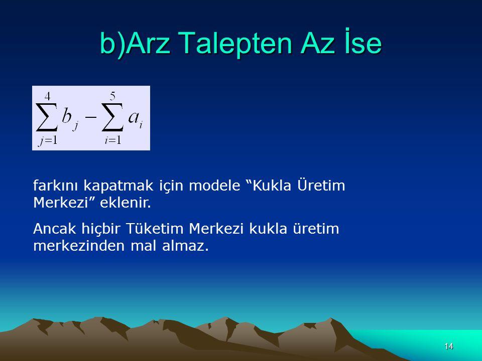 b)Arz Talepten Az İse farkını kapatmak için modele Kukla Üretim Merkezi eklenir.