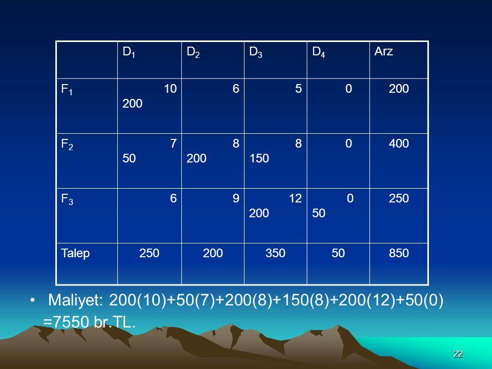 Maliyet: 200(10)+50(7)+200(8)+150(8)+200(12)+50(0) =7550 br.TL.