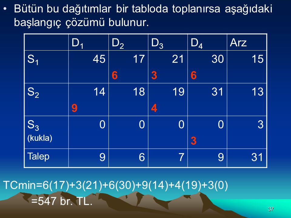 TCmin=6(17)+3(21)+6(30)+9(14)+4(19)+3(0) =547 br. TL. D1 D2 D3 D4 Arz