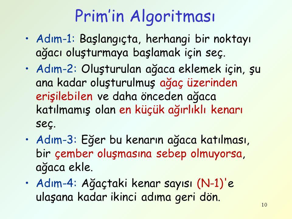 Prim'in Algoritması Adım-1: Başlangıçta, herhangi bir noktayı ağacı oluşturmaya başlamak için seç.