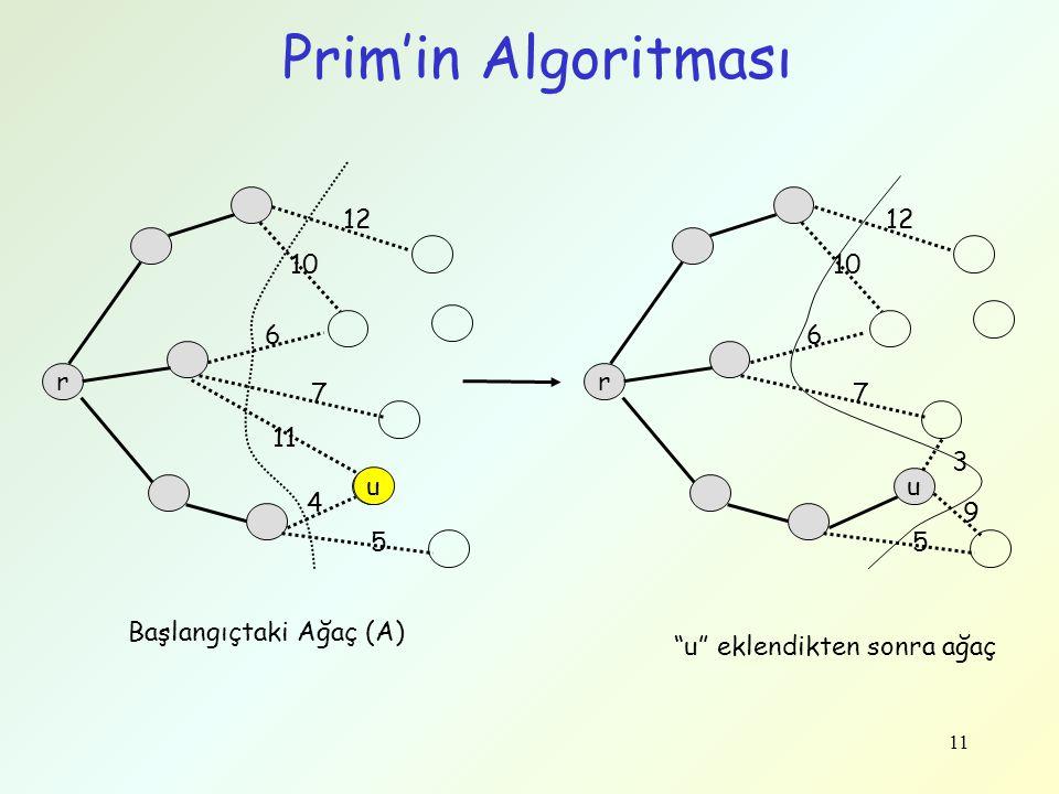 Prim'in Algoritması r u 12 10 6 7 3 5 9 u eklendikten sonra ağaç 12