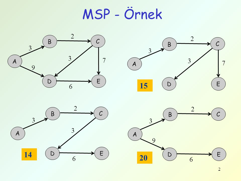 MSP - Örnek 2 C 2 B B C 3 3 3 A 7 3 A 7 9 D E D E 15 6 2 2 B C B C 3 3 3 A A 9 14 D E D E 20 6 6