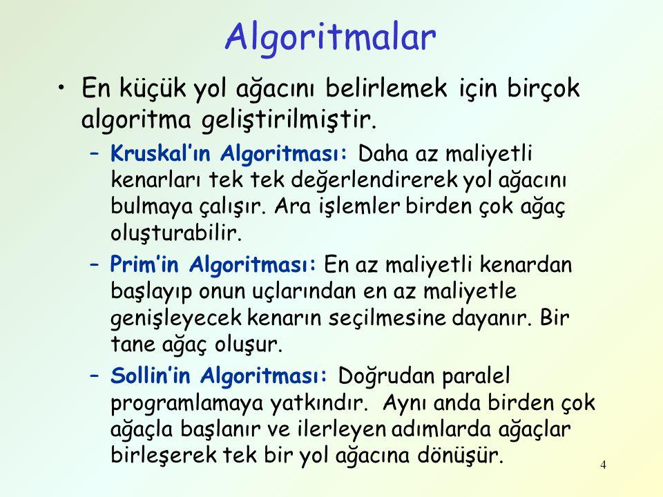 Algoritmalar En küçük yol ağacını belirlemek için birçok algoritma geliştirilmiştir.