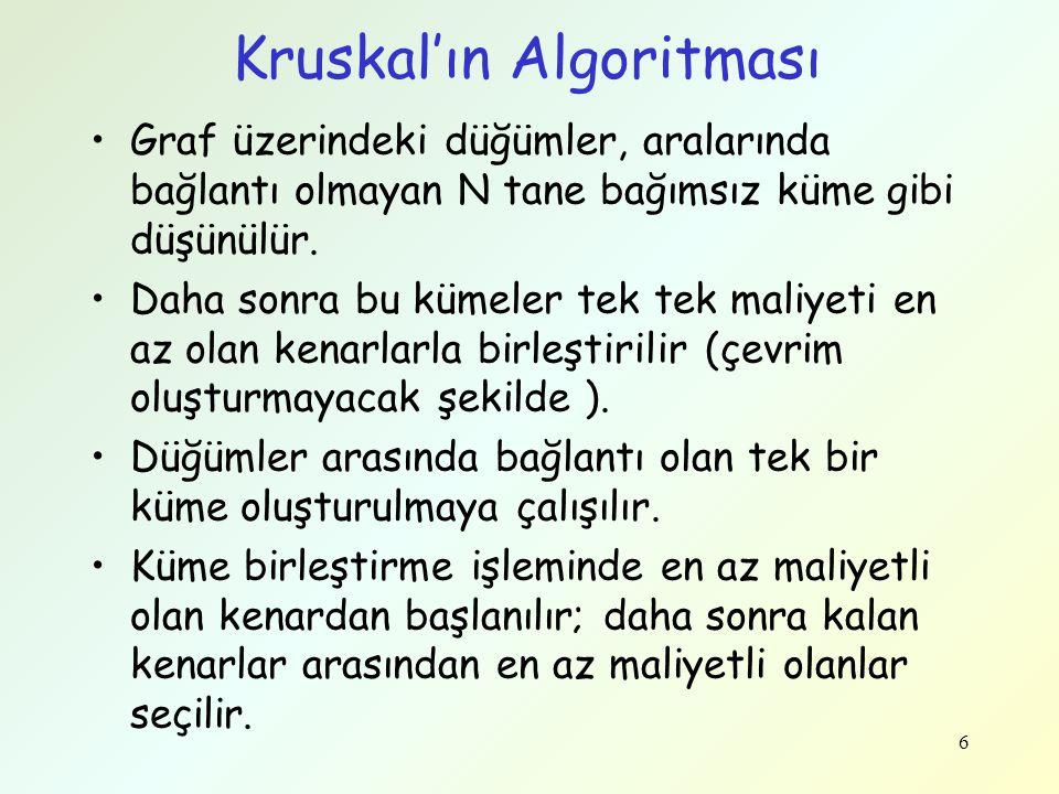 Kruskal'ın Algoritması
