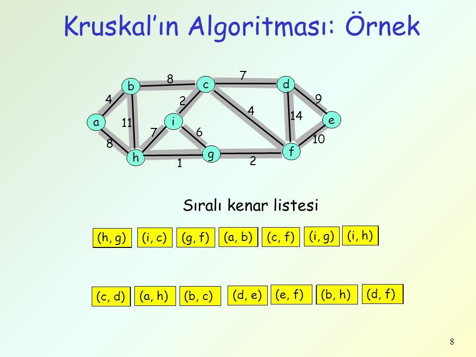 Kruskal'ın Algoritması: Örnek