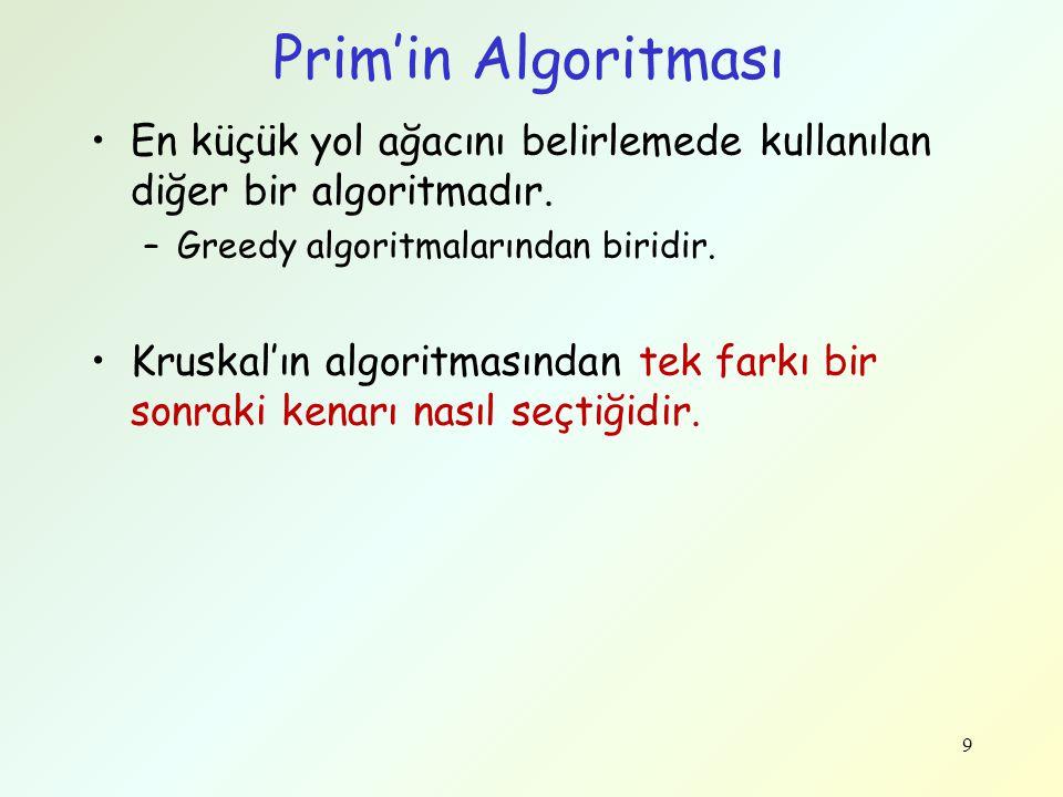 Prim'in Algoritması En küçük yol ağacını belirlemede kullanılan diğer bir algoritmadır. Greedy algoritmalarından biridir.