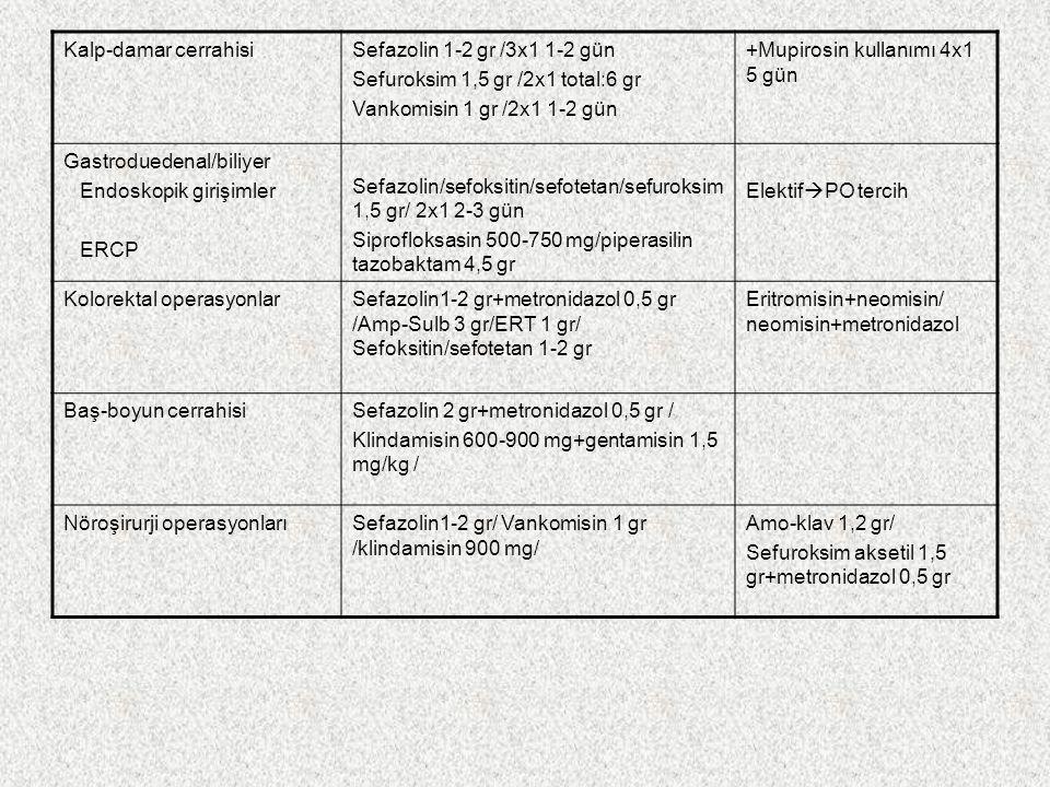 Kalp-damar cerrahisi Sefazolin 1-2 gr /3x1 1-2 gün. Sefuroksim 1,5 gr /2x1 total:6 gr. Vankomisin 1 gr /2x1 1-2 gün.