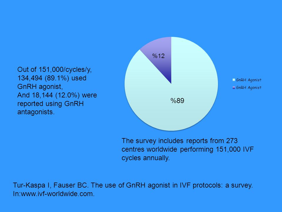 Out of 151,000/cycles/y, 134,494 (89.1%) used GnRH agonist,