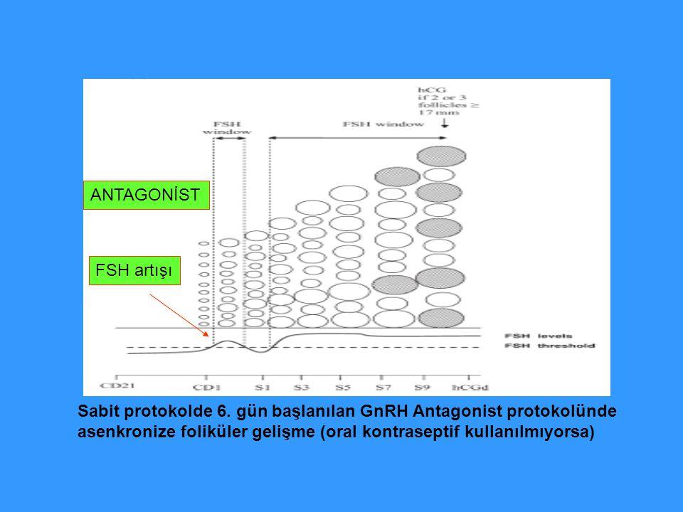 ANTAGONİST FSH artışı. Sabit protokolde 6. gün başlanılan GnRH Antagonist protokolünde.