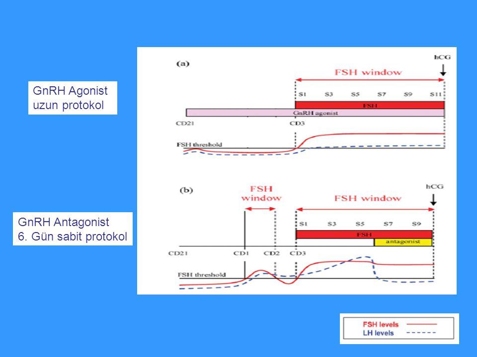 GnRH Agonist uzun protokol GnRH Antagonist 6. Gün sabit protokol