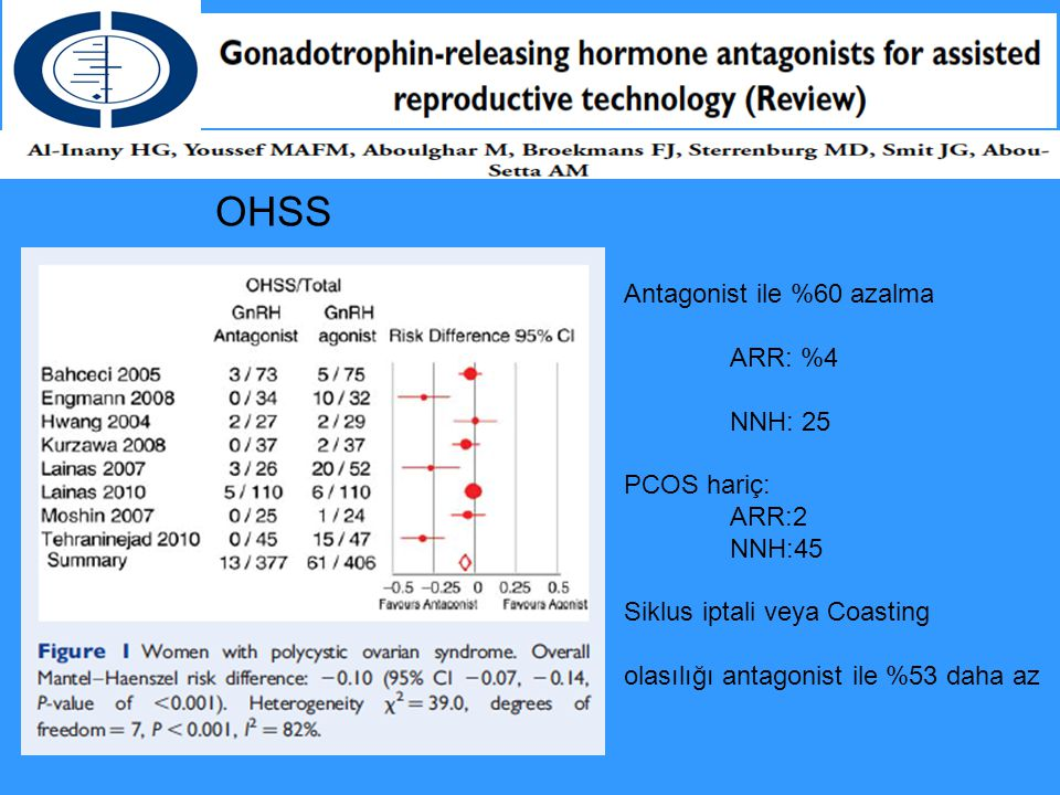 OHSS Antagonist ile %60 azalma ARR: %4 NNH: 25 PCOS hariç: ARR:2