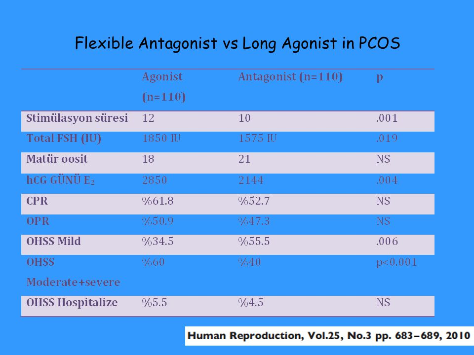 Flexible Antagonist vs Long Agonist in PCOS