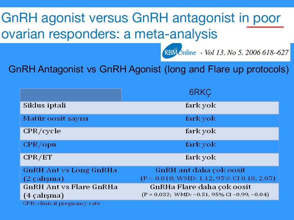 GnRH Antagonist vs GnRH Agonist (long and Flare up protocols)