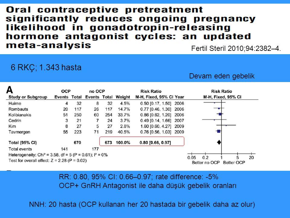 6 RKÇ; 1.343 hasta Fertil Steril 2010;94:2382–4. Devam eden gebelik