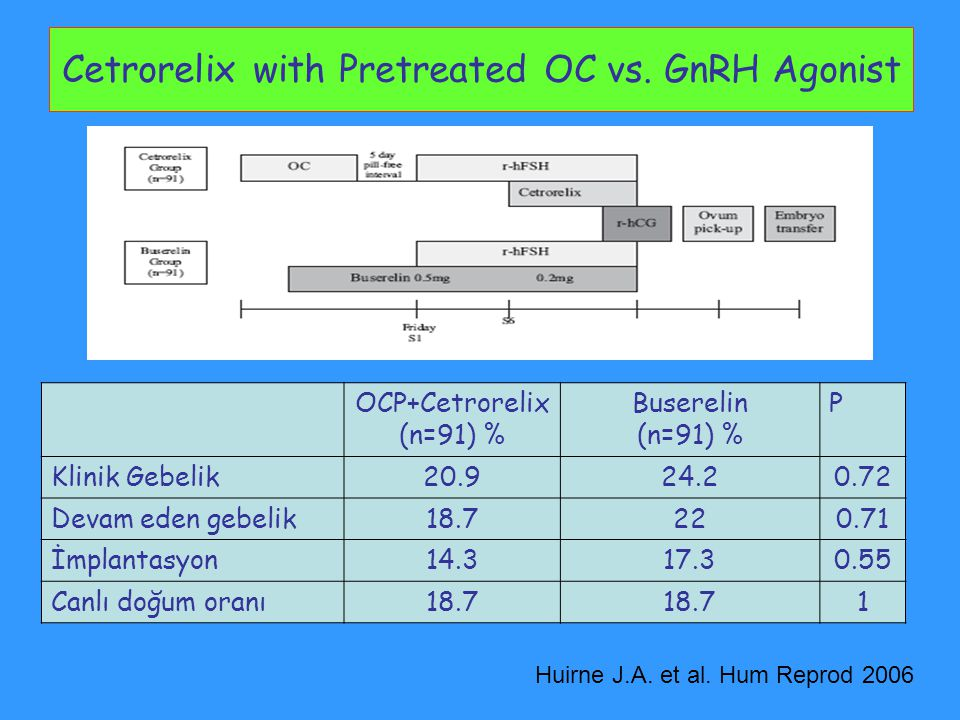 Cetrorelix with Pretreated OC vs. GnRH Agonist