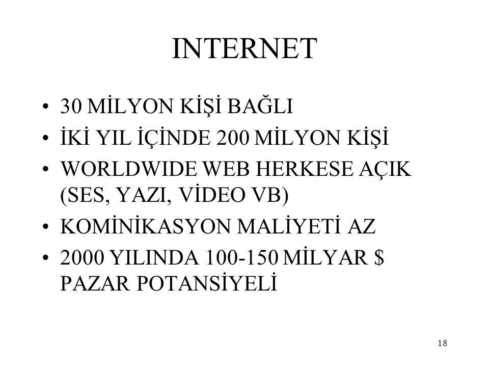 INTERNET 30 MİLYON KİŞİ BAĞLI İKİ YIL İÇİNDE 200 MİLYON KİŞİ