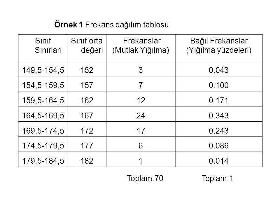 Örnek 1 Frekans dağılım tablosu Sınıf Sınırları Sınıf orta değeri