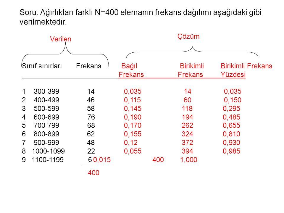 Soru: Ağırlıkları farklı N=400 elemanın frekans dağılımı aşağıdaki gibi verilmektedir.