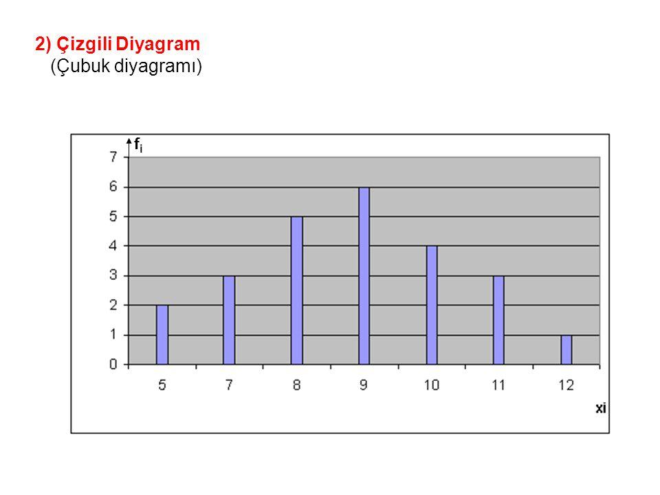 2) Çizgili Diyagram (Çubuk diyagramı) fi