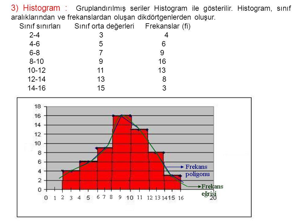 3) Histogram : Gruplandırılmış seriler Histogram ile gösterilir
