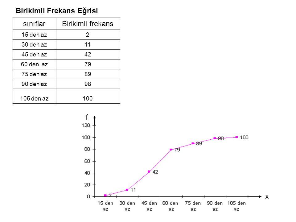 Birikimli Frekans Eğrisi sınıflar Birikimli frekans