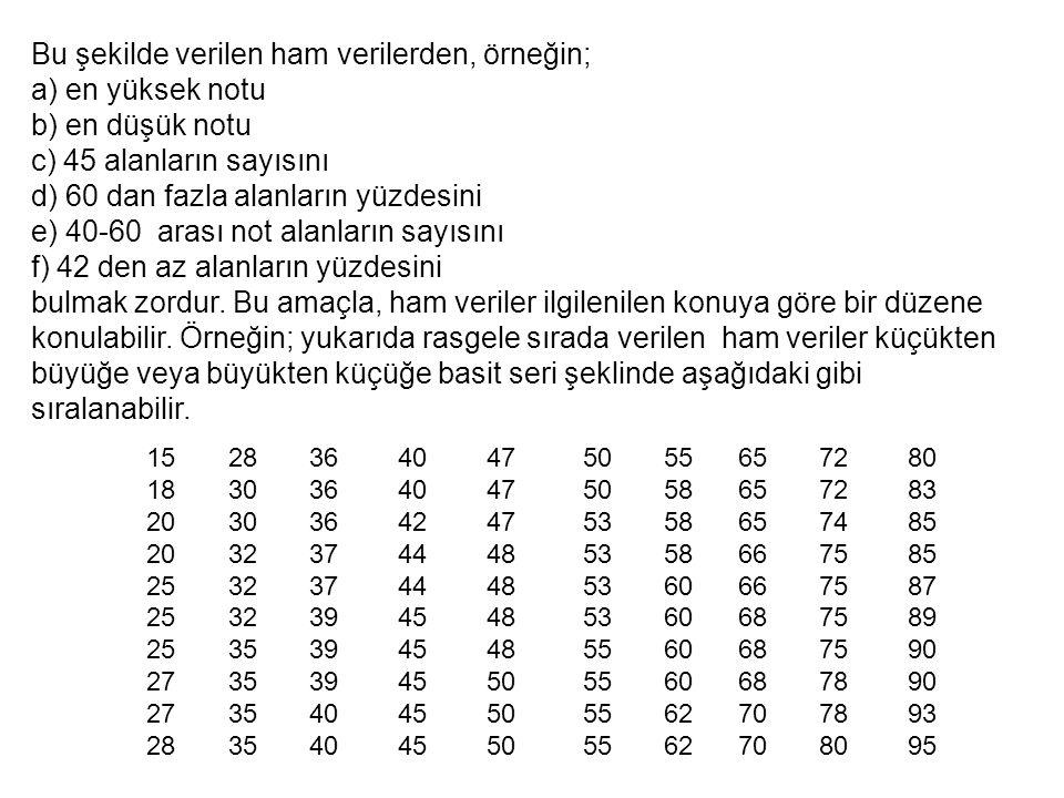 Bu şekilde verilen ham verilerden, örneğin; a) en yüksek notu