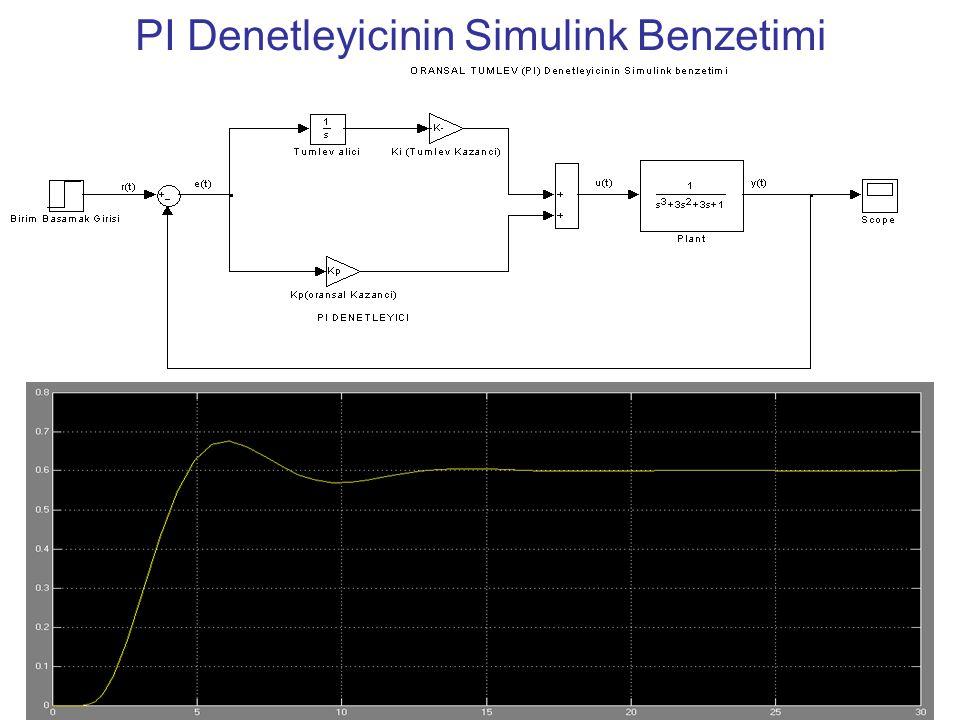 PI Denetleyicinin Simulink Benzetimi