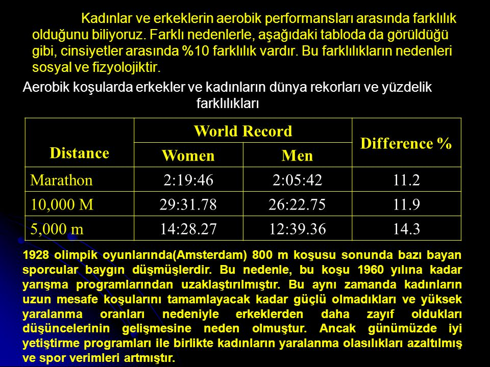 Distance World Record Difference % Women Men