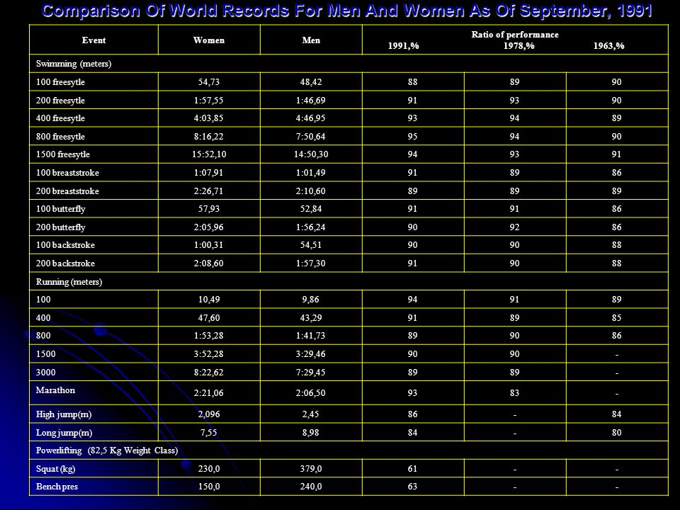 Comparison Of World Records For Men And Women As Of September, 1991