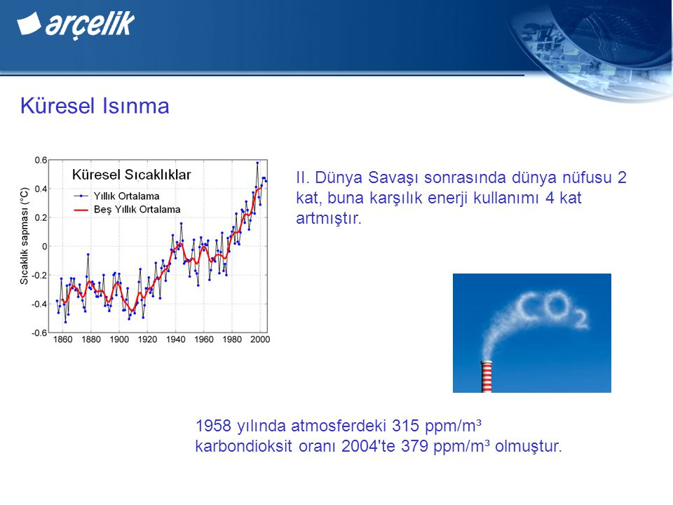 Küresel Isınma II. Dünya Savaşı sonrasında dünya nüfusu 2 kat, buna karşılık enerji kullanımı 4 kat artmıştır.