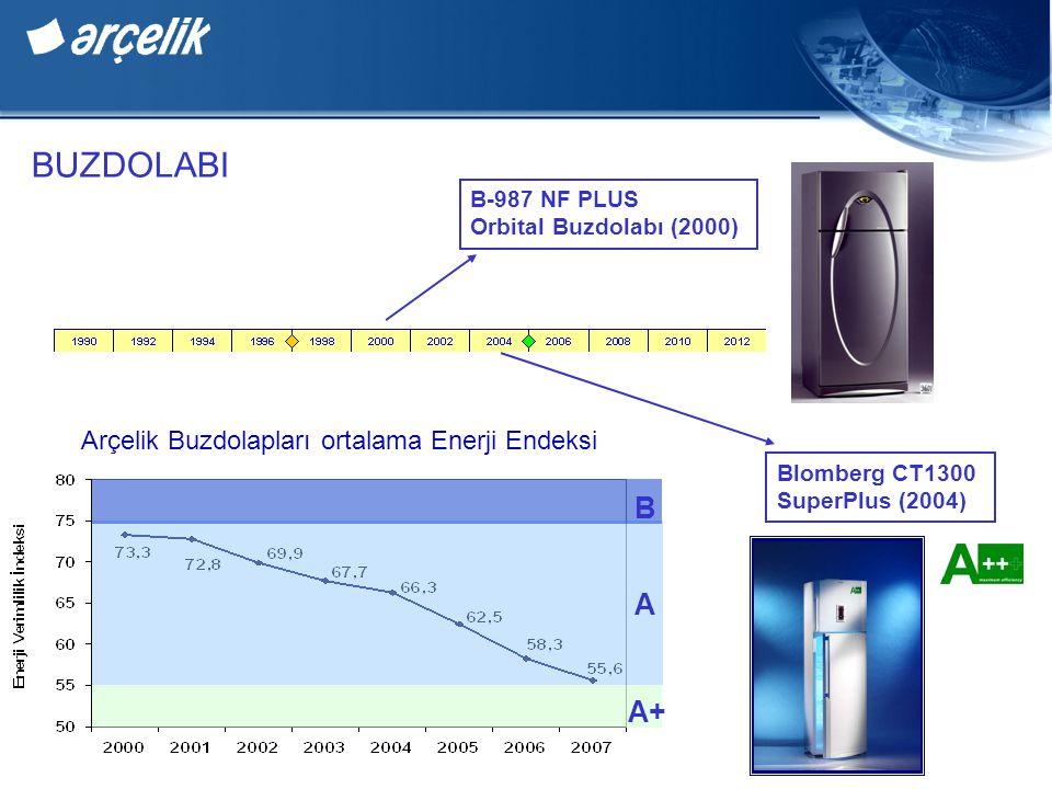 BUZDOLABI B A A+ Arçelik Buzdolapları ortalama Enerji Endeksi