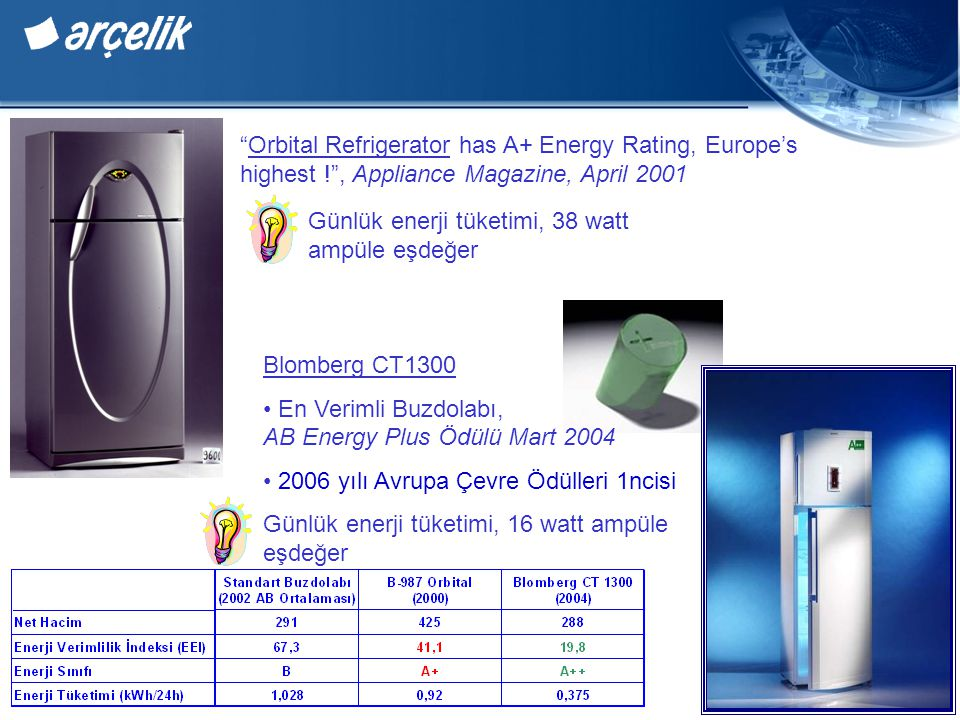 Orbital Refrigerator has A+ Energy Rating, Europe's highest