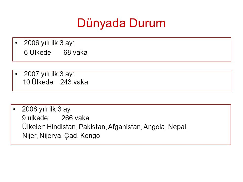 Dünyada Durum 2006 yılı ilk 3 ay: 6 Ülkede 68 vaka 2007 yılı ilk 3 ay: